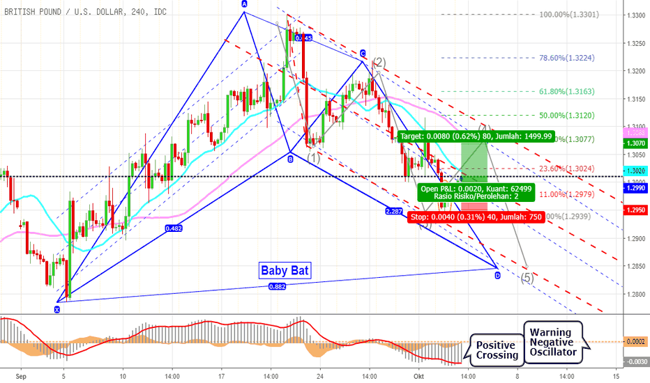 GBPUSD: Peluang Pound Masih Bisa Rebound Terbatas Walaupun Tertatih