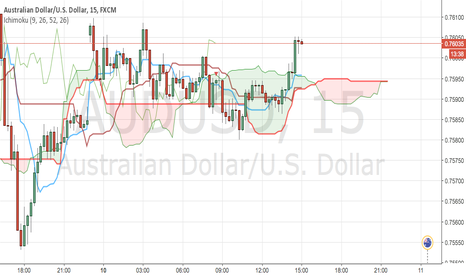 AUDUSD: BUY only at retracement (price between KS and TS)