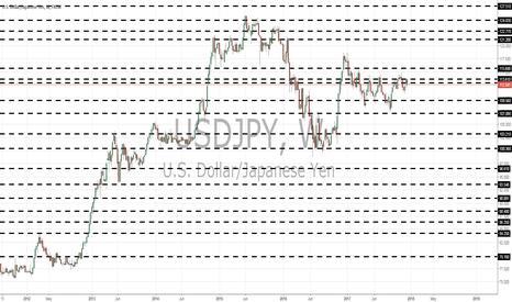 USDJPY: USDJPY monthly views by Pounds_fx