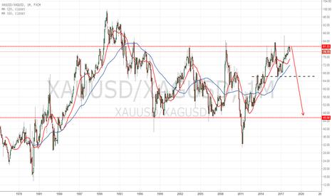 XAUUSD/XAGUSD: 金银比价值的长期套利策略