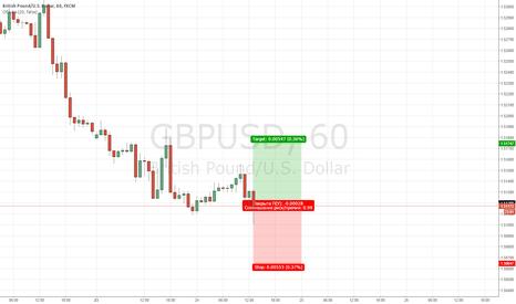 GBPUSD: GBP/USD Внутриднейвной сигнал 24.11.2015
