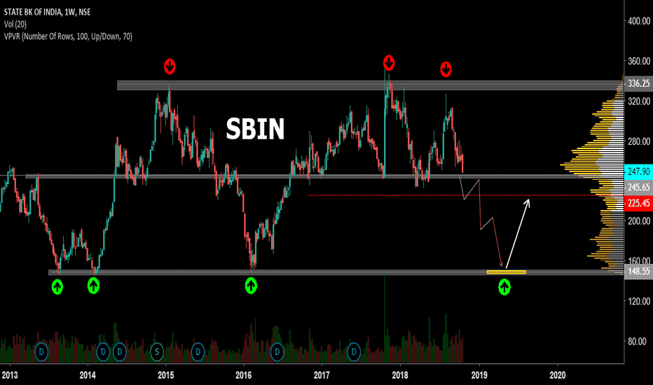 SBIN: SBIN Showing Bearish Trend for Long Term investment