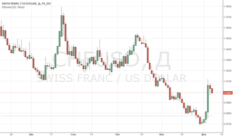 CHFUSD: ФРАНК - в пятницу снизился по отношеию к доллару