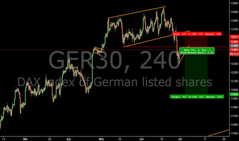 GER30: Short German #DAX