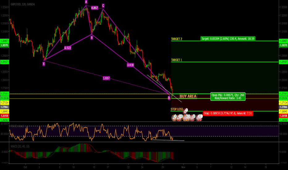 GBPUSD: GBP|USD|Pattern CRAB|Gartley in D1|buy|GO GO