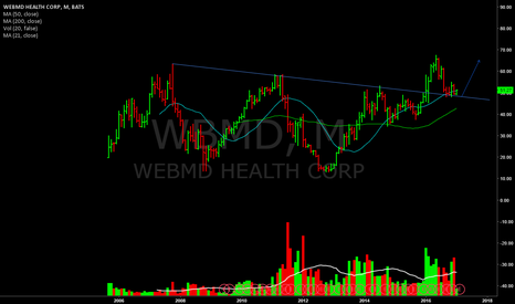 WBMD: Monthly look at trendline/support