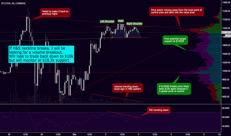 BTCUSD: Monitoring for a possible short off a H&S completion on BTCUSD