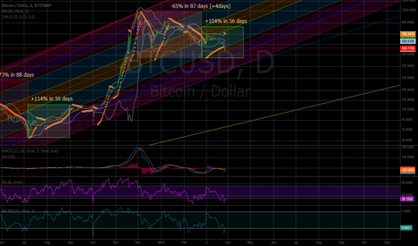 BTCUSD: Bitstamp Long Term BTC