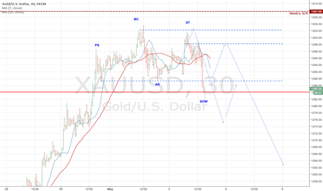 XAUUSD: XAUUSD potential for important Bearish Reversal