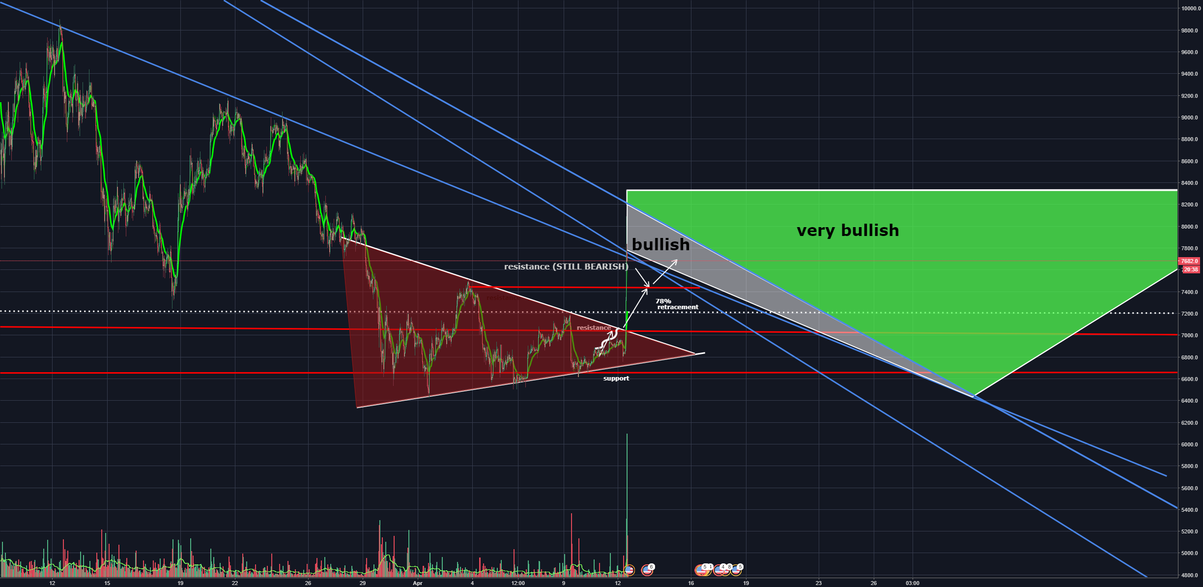 BTC, are you still in a downtrend?!