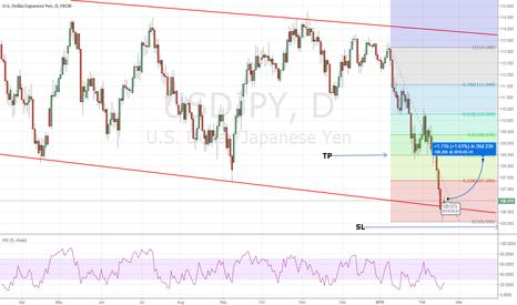 USDJPY: USD/JPY: UPWARD CORRECTION ABOUT TO START