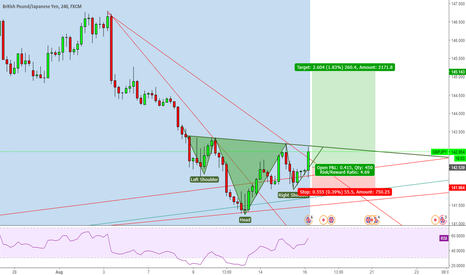 GBPJPY: GBPJPY form right shoulder Long now or wait retrace