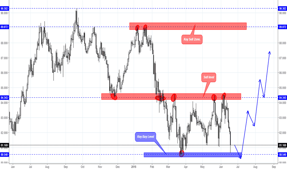 AUDJPY: AUD/JPY close to level from whicn we can open long-term Buy
