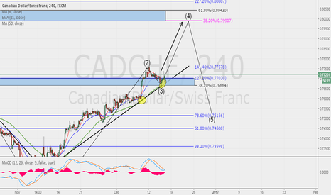 CADCHF: CADCHF POSSIBLE SWING