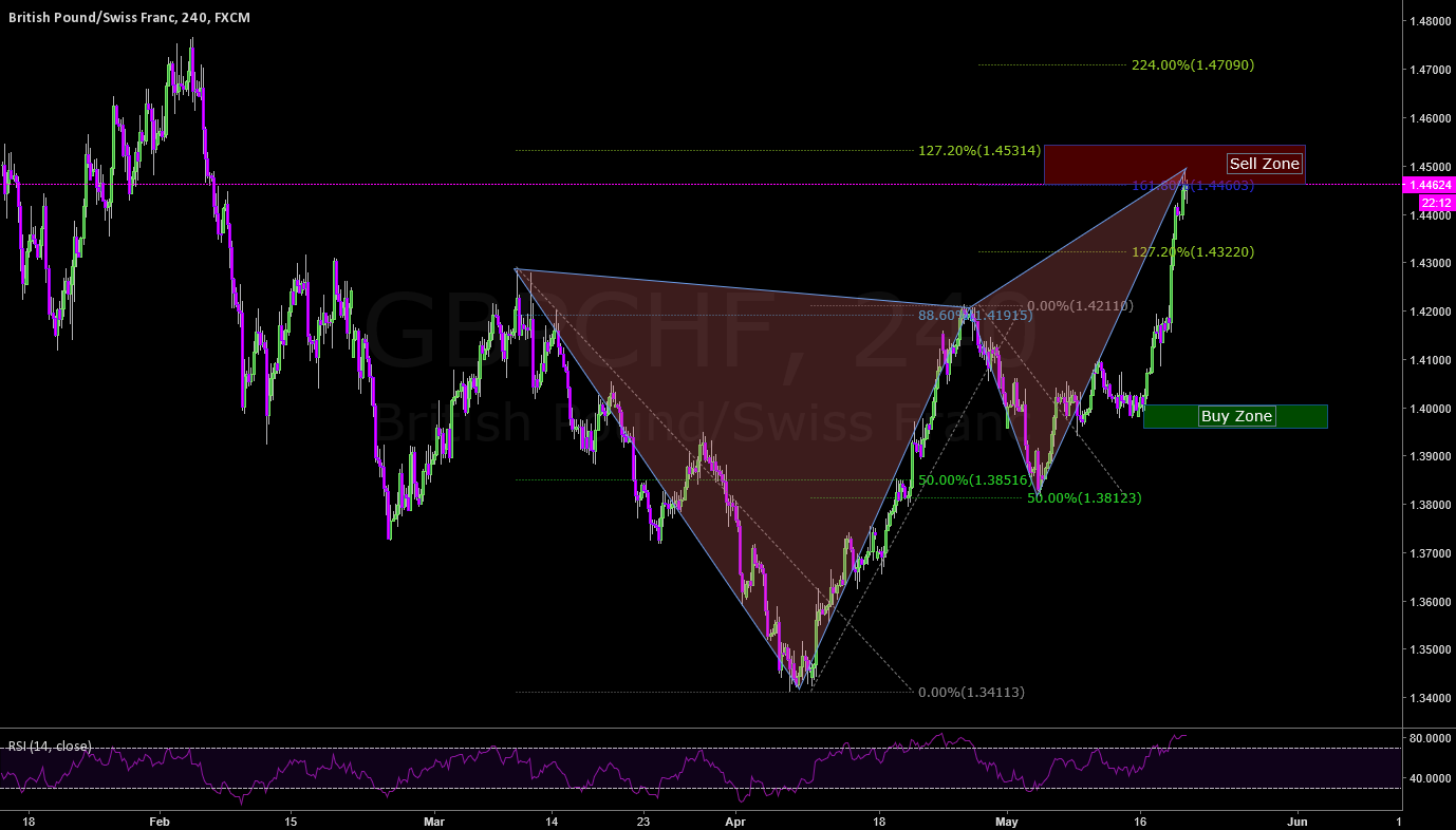 GBPCHF Bearish Butterfly - In The Sell Zone
