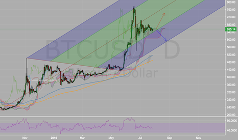BTCUSD: BITCOIN SECOND ATTEMPT