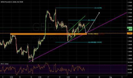 GBPUSD: analysis of pound dollar