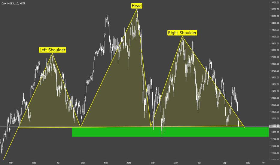 DAX: DAX / Daily / Technical Chart
