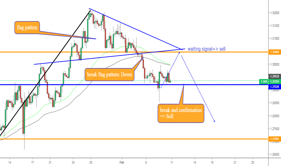 GBPUSD: GBPUSD, Breakout flag pattern on H4: Down