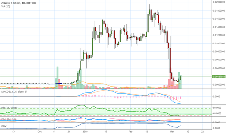 ZCLBTC: Zclassic (ZCL): What's Up With This Chart?