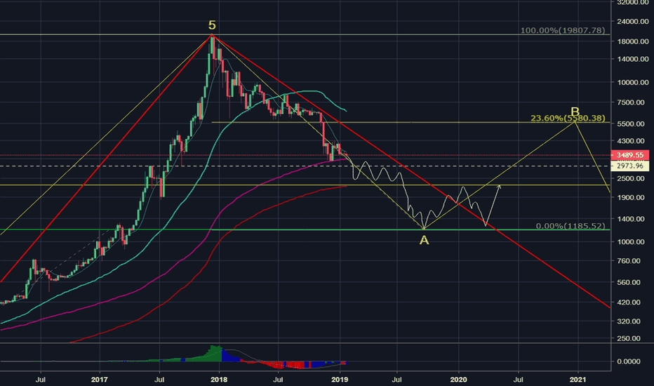 BLX: Just a little sketch of possible path to the bottom