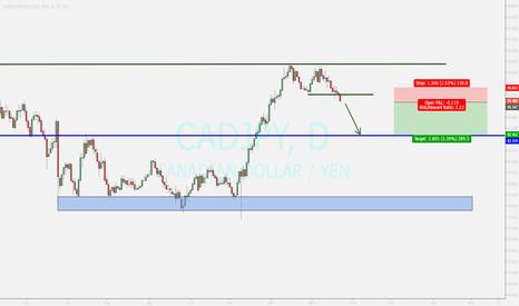 CADJPY: sell