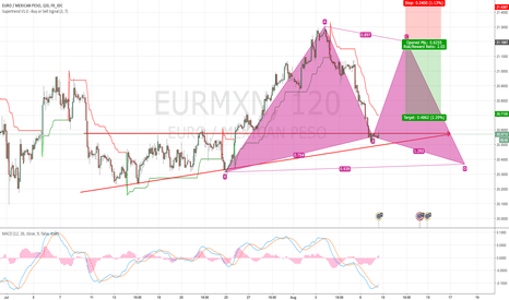 EURMXN: EURMXN GOOD TO ENTRY AT 21.269 Short