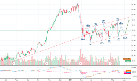 PHM: Nice Upward trending Channel