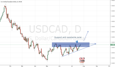 USDCAD: This is not a trade ( i am monitoring for possible Breakout up)