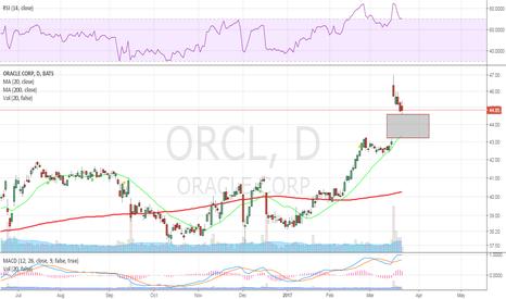 ORCL: gap fill