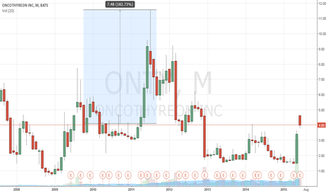 ONTY: Monthly breakout