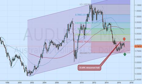 AUDUSD: AUDUSD: .68071-.78102 range trading