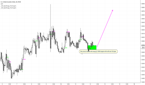 USDCAD: long USDCAD - very low R/R