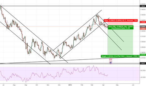 NZDCAD: NZDCAD: Reversal within Channel, short