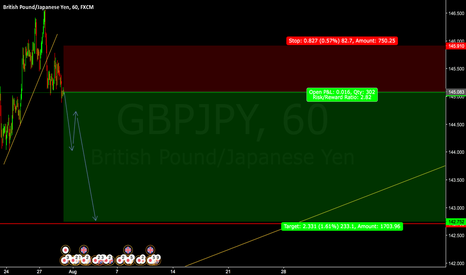GBPJPY: SELL GBPJPY Entry @ 145.083