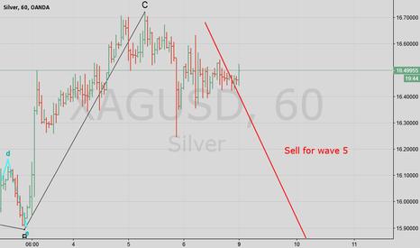 XAGUSD: Silver Short for Target 15.00