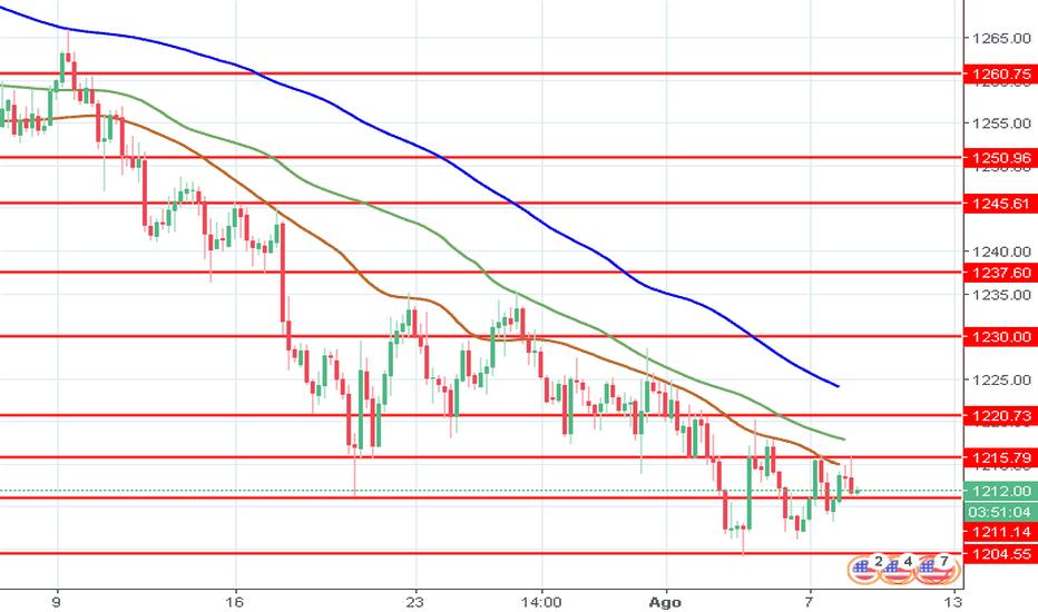 XAUUSD: XAU/USD: preço do ouro se está consolidando