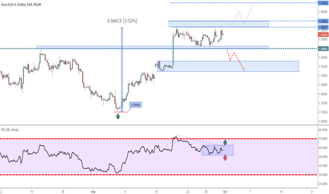 EURUSD: EURUSD - Technical Overview