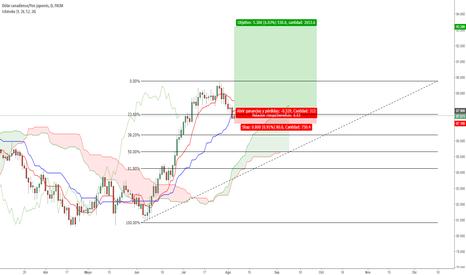 CADJPY: [Trade Morgan Stanley] Largos en CADJPY