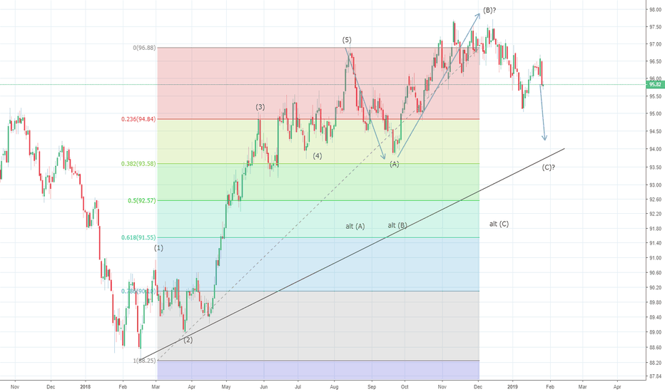 Dxy Us Dollar Index Bearish Below 96 68