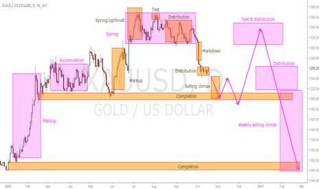 XAUUSD: Wyckoff short term & long term on Gold