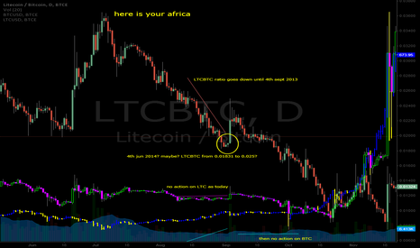LTCBTC: WHY LTCBTC goes down when BTC gained 50%?