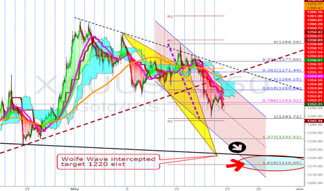 "XAUUSD: Go, go, go, SHORT for Big ""M"" target 1222 exit."