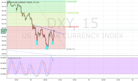 DXY: M15 - Inverse Head and shoulders possible short term bottom