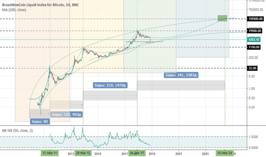 BLX: Bitcoin - исторический обзор