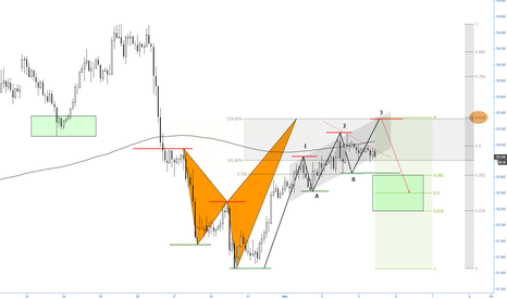 EURJPY: (90m) Eventual 3drives at golden ratio