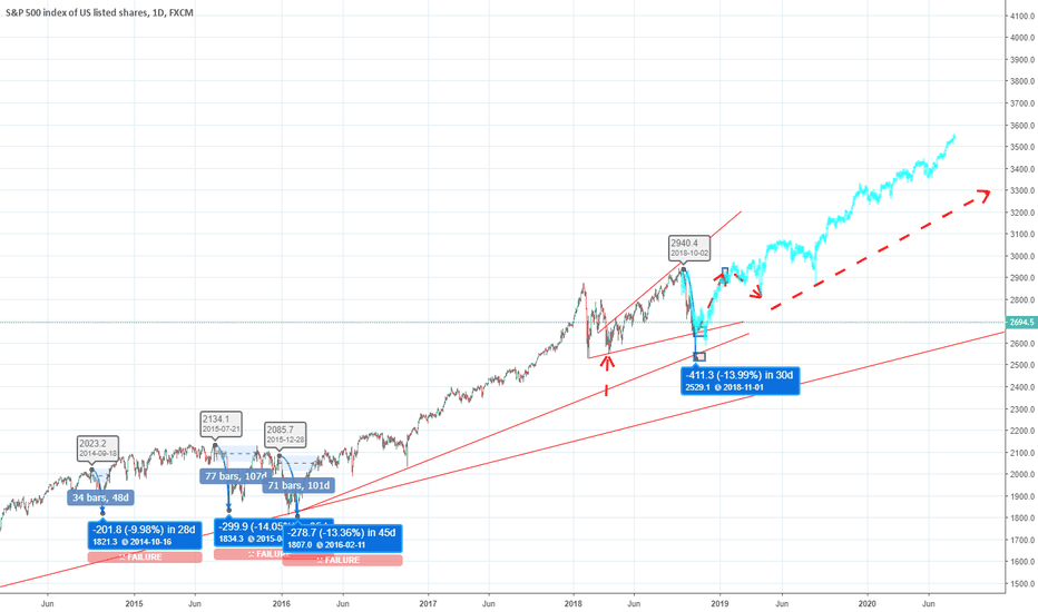 SPX500: THE ULTIMATE LONG (YES, AGAIN!) INTO 2019