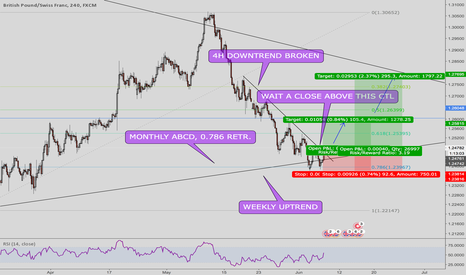 GBPCHF: GBPCHF long opportunity, don't miss it!