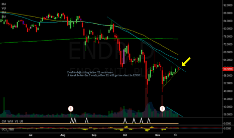ENDP: Price action idea on ENDP - see chart annotation