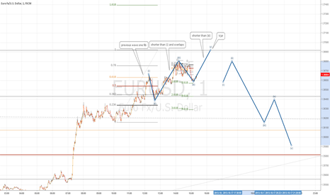 EURUSD: Just for fun Euro top.